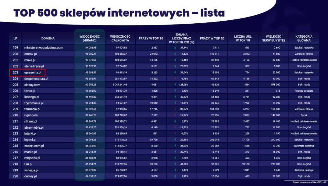 Sklep internetowy z Kolbuszowej na 203 pozycji w Polsce spośród 87 489 sklepów online